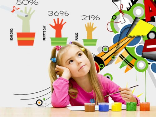 How Schools Can Support The Overall Child Development?